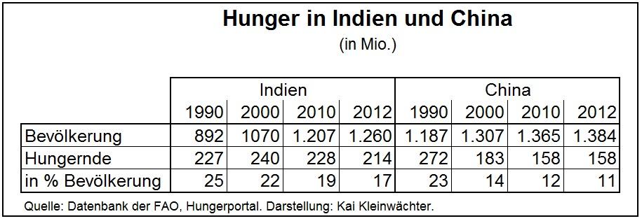Anzahl Hungernder in China und Indien