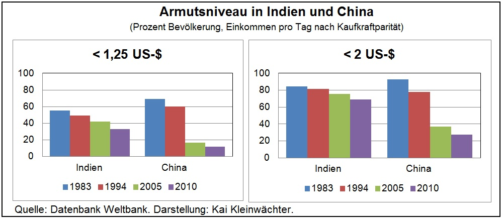 Armutsniveau in Indien und China