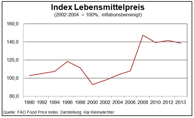 Index Lebensmittelpreis