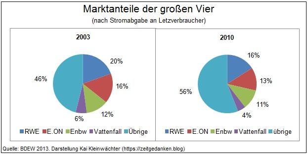 Marktanteil der großen vier Energiekonzerne
