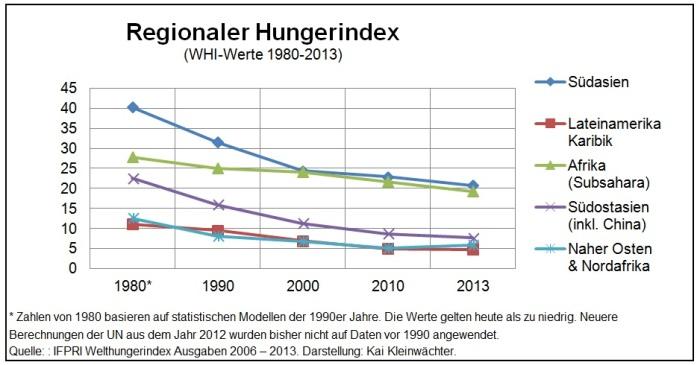 Regionaler Hungerindex 1980 - 2010