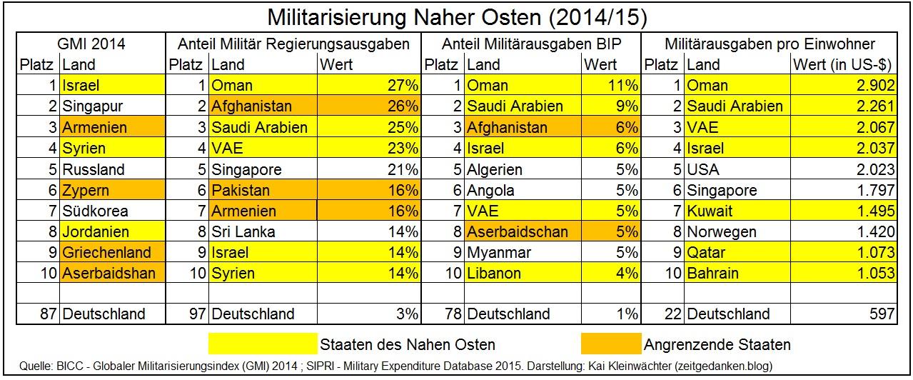 Militarisierung Naher Osten