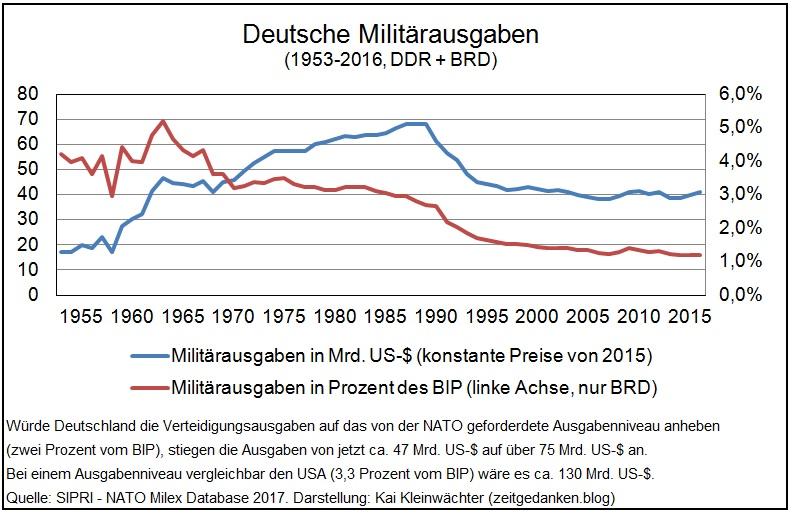 Militärausgaben Deutschland 1953 - 2015