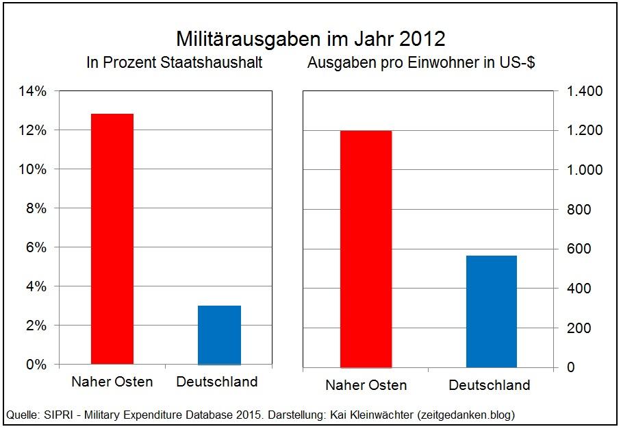 Militaerausgaben pro Einwohner Deutschland Naher Osten