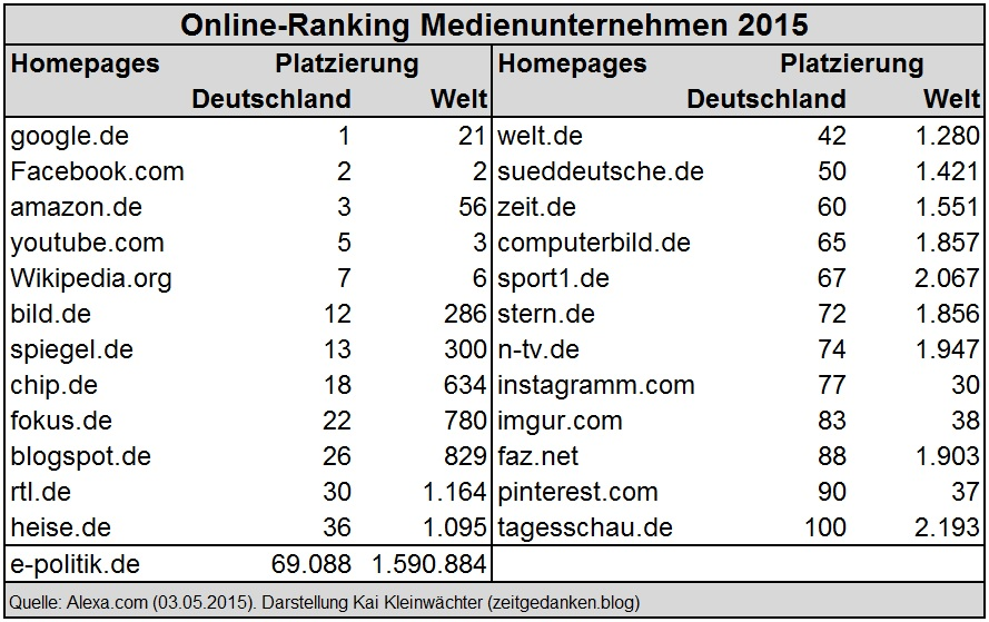 Online Ranking Medienunternehmen 2015