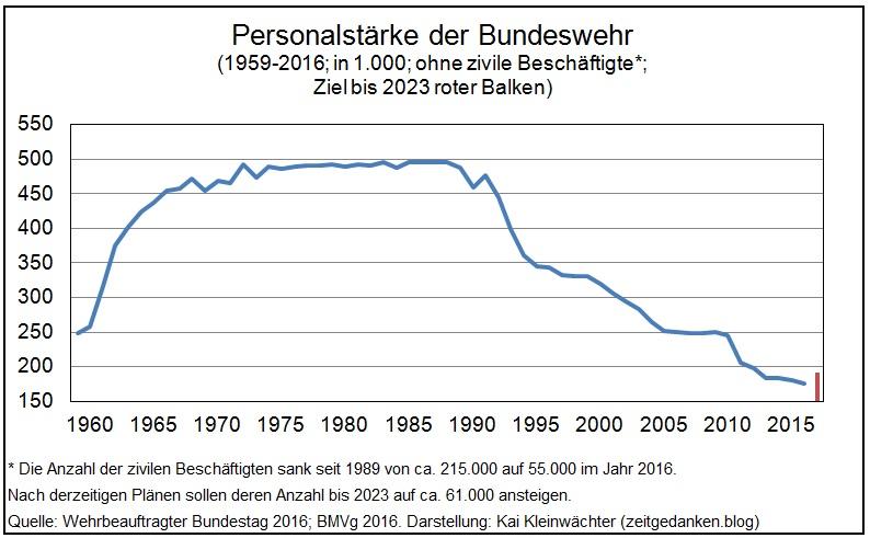 Personalstärke Bundeswehr 1959 - 2016