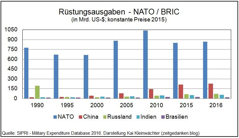 Rüstungsausgaben NATO BRIC 1990 - 2016