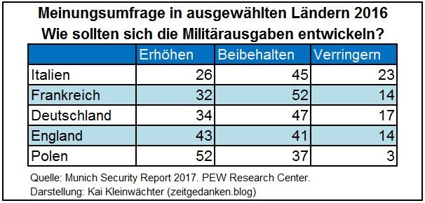 Umfrage - NATO - Entwicklung Militaerausgaben