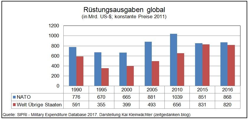 Weltweite Rüstungsausgaben im Vergleich zur NATO 1990 - 2016