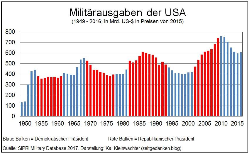 Militärausgaben der USA 1949 - 2016