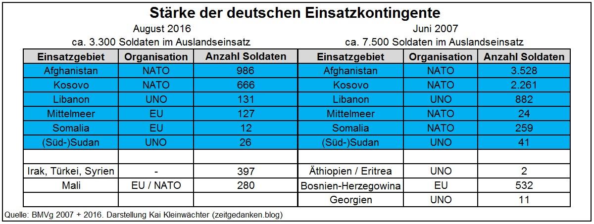 Einsatzkräfte Bundeswehr im Auslandseinsatz