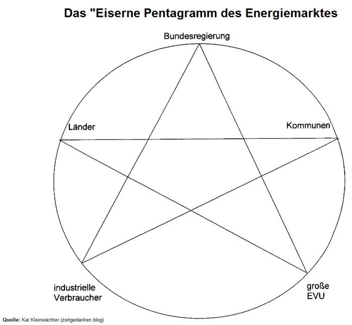 Eisernes Pentagramm des Energiemarktes