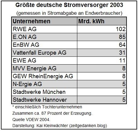 Größte Stromversorger in Deutschland 2003