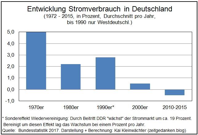 Entwicklung Stromabsatz 1972 - 2015