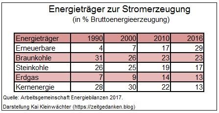Energieträger Stromerzeugung
