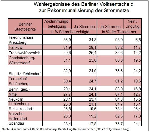 Volksentscheid Energienetze Berlin 2013