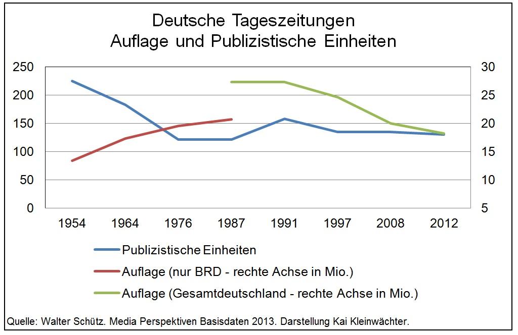 Deutsche Tageszeitungen Auflage und publizistische Einheiten