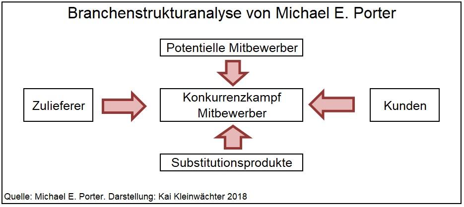 Branchenstrukturanalyse von Michael Porter