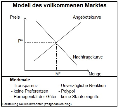 Modell des Vollkommenen Marktes