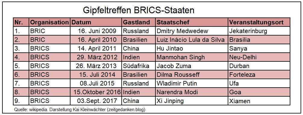 Gipfeltreffen BRICS