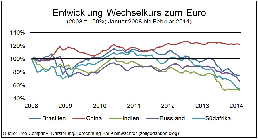Entwicklung Wechselkurse BRICS-Währungen zum Euro