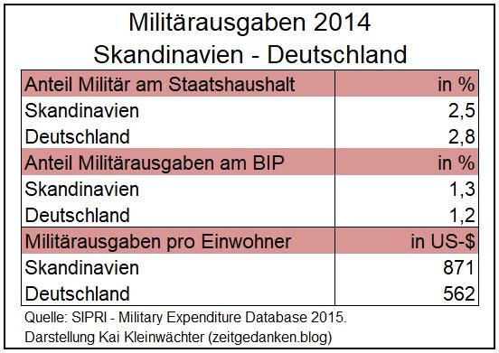 Militärausgaben Deutschland Skandinavien