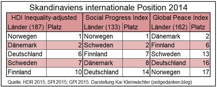 Internationale Position Skandinaviens