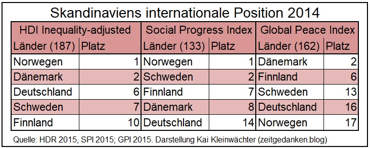 Internationale Position Skandinaviens