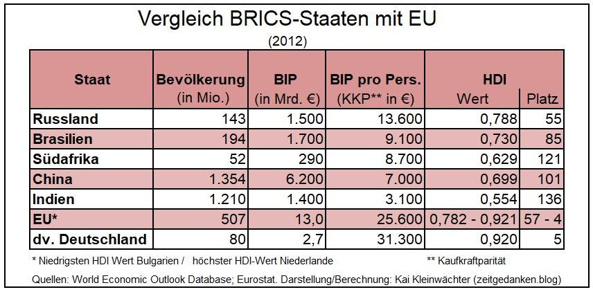 Vergleich der BRICS-Staaten mit EU und Deutschland