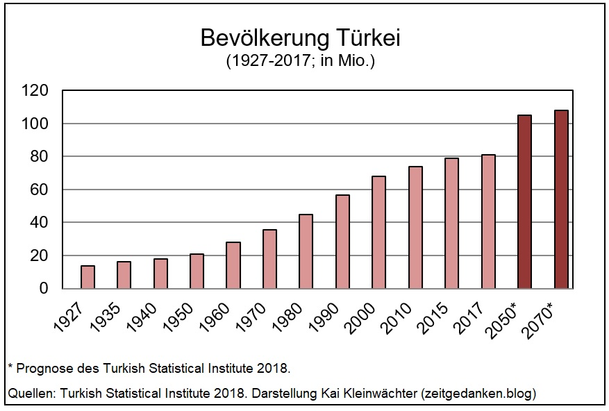 Türkei - Bevölkerungsentwicklung 1927 - 2070
