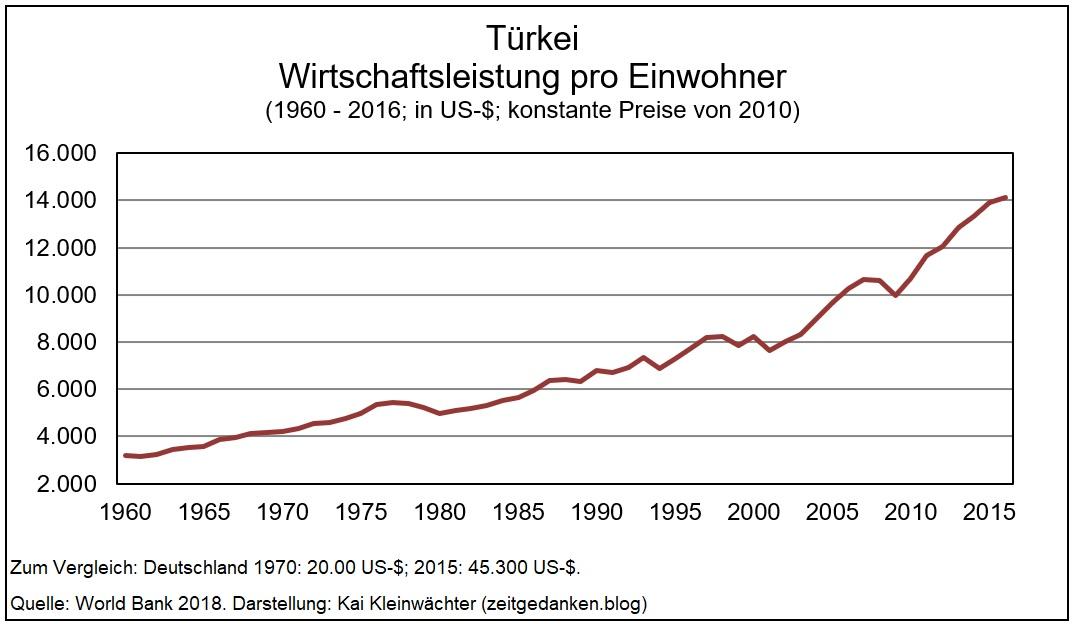 Türkei - Wirtschaftsleistung je Einwohner 1927-2017