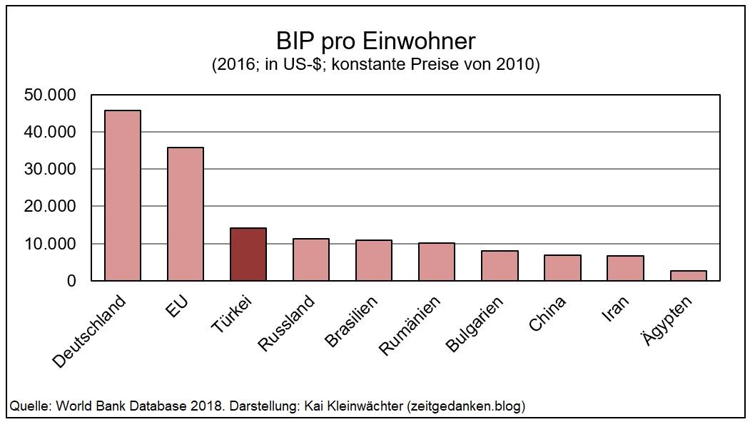 Türkei - BIP pro Einwohner im internationalen Vergleich 2016