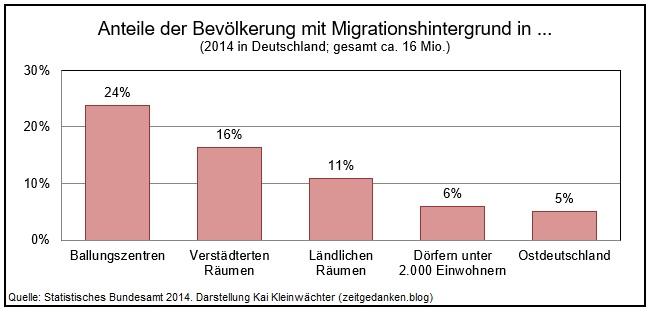 Anteile der Bevölkerung mit Migrationshintergrund
