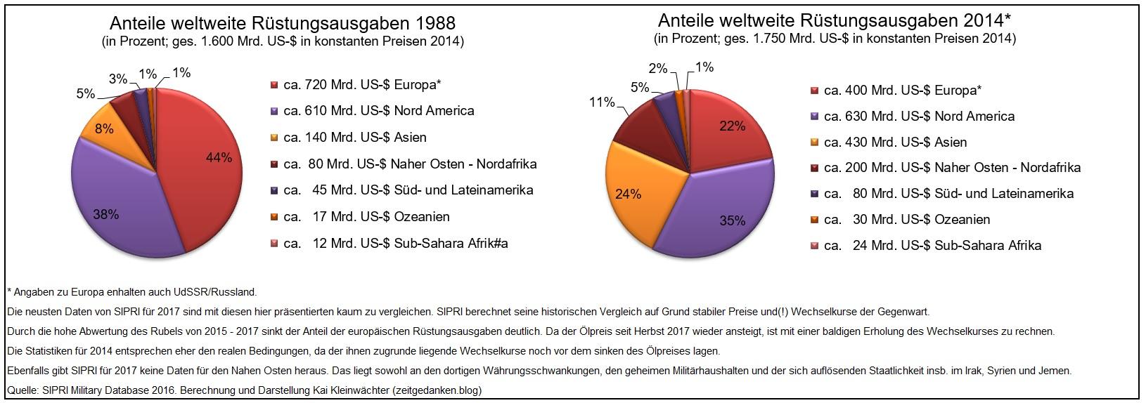 Kontinentale Militärausgaben 1988 - 2014