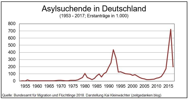 Asylsuchende in Deutschland 1953 - 2017