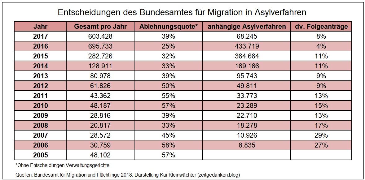 Entscheidungen Bundesamt für Migration 2005 - 2017
