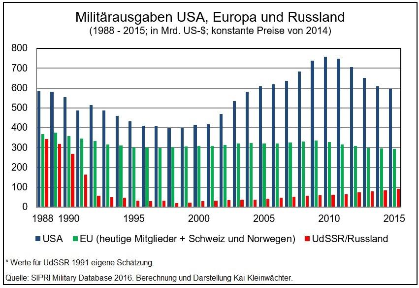 Militärausgaben USA EU Russland 1988 - 2015