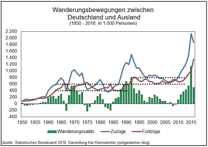Wanderungsbewegungen zwischen Deutschland und Ausland 1950 - 2016