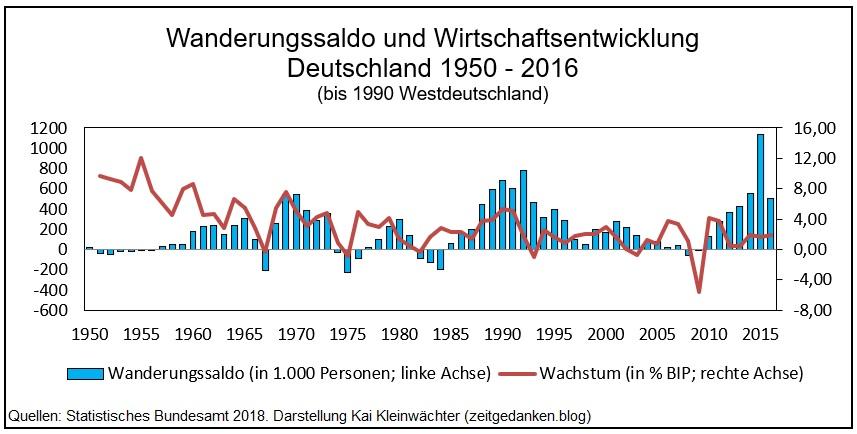 Wanderungssaldo und Wirtschaftsentwicklung Deutschland 1950 - 2016
