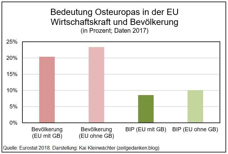 Verschiebung der Kräfte in der EU