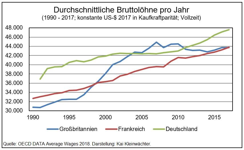 Entwicklung Bruttoloehne England, Frankreich und Deutschland 1990 - 2017