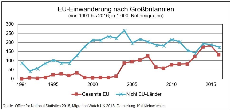 EU-Einwanderung nach Großbritannien 1991 - 2016