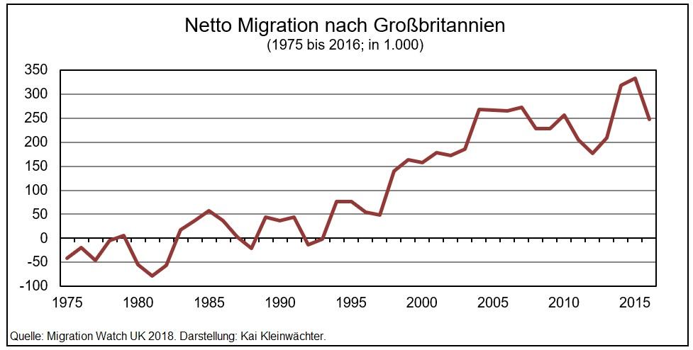 Nettomigration nach Großbritannien 1975 - 2016