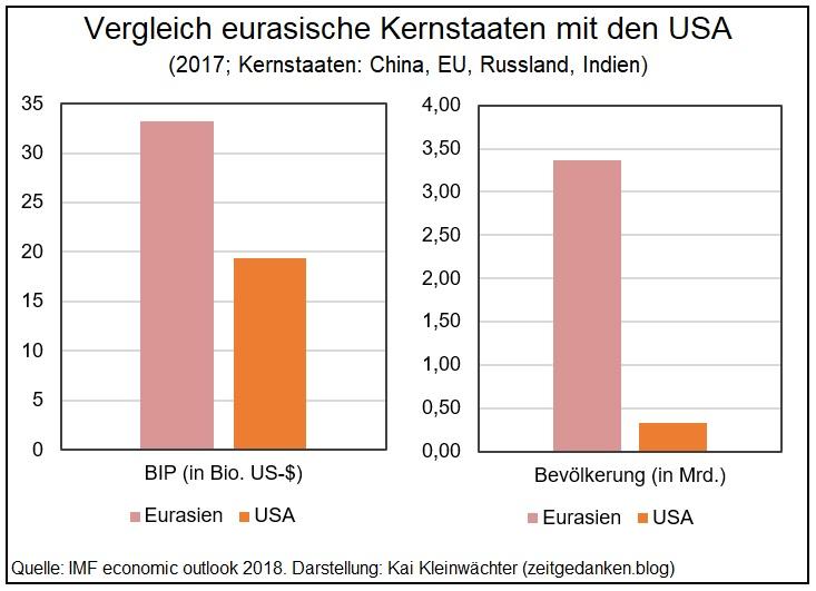 Vergleich Eurasien USA 2017 BIP Bevölkerung
