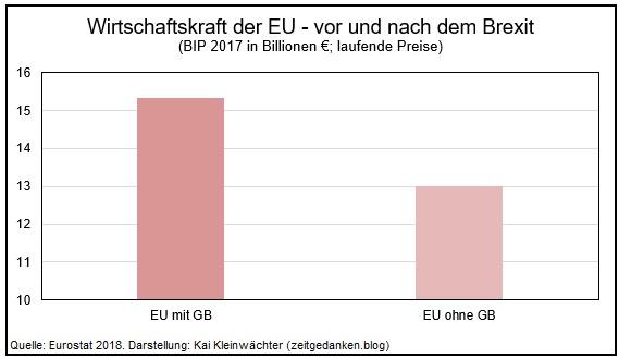 Wirtschaftskraft der EU vor und nach dem Brexit