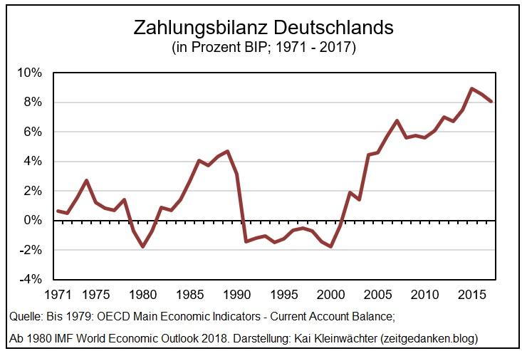 Zahlungsbilanz Deutschland 1971 - 2017