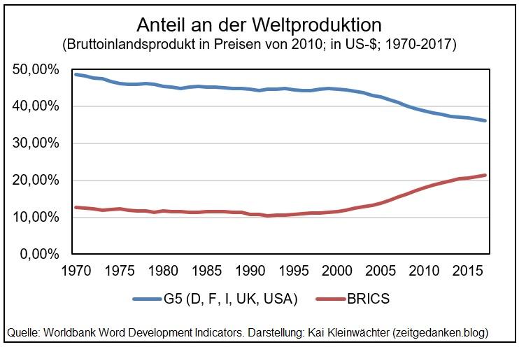 Entwicklung Anteil Weltproduktion G5 BRICS 1970-2017