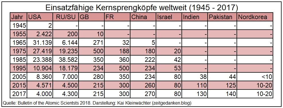Einsatzfähige Kernsprengköpfe weltweit 1945 - 2017