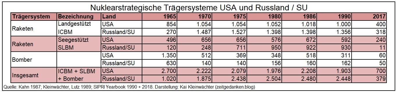 Nuklearstrategische Trägersysteme USA Russland 1965 - 2017