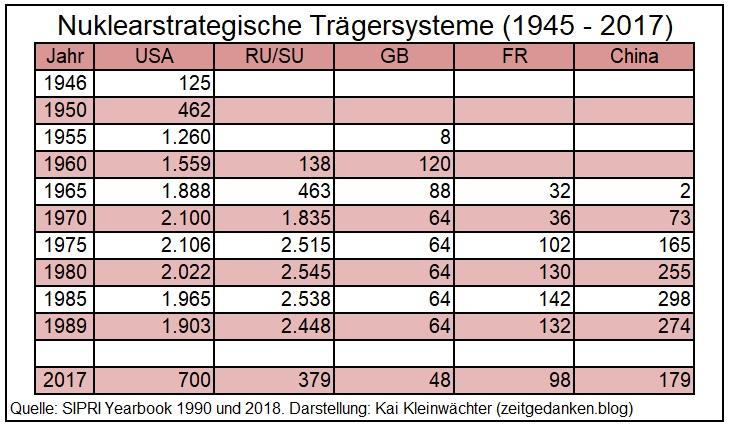 Nuklearstrategische Trägersysteme Weltweit 1945 - 2017